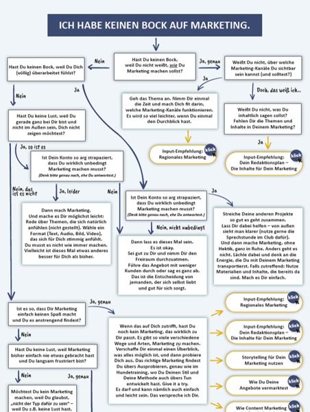 Entscheidungsbaum: Was tust Du, wenn Du keinen Bock auf Marketing hast?